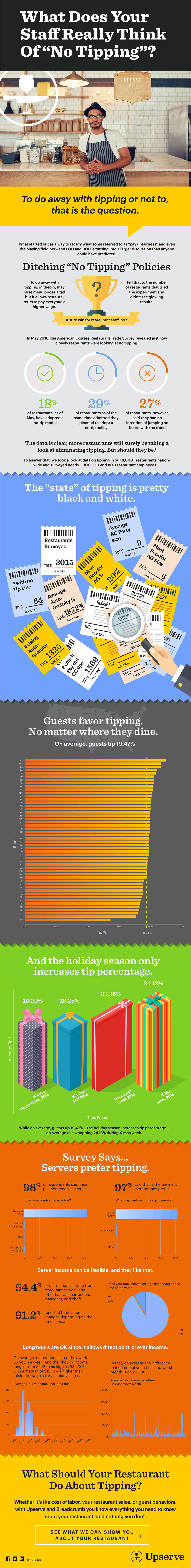 """INFOGRAPHIC: What Does Your Staff Really Think Of """"No Tipping""""?"""