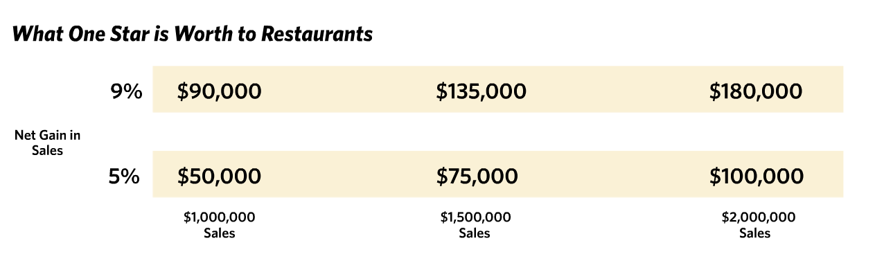 Impact of 5 Star Reviews for Restaurats