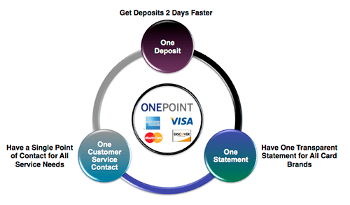 AMEX OnePoint
