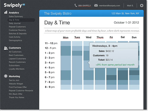 Swipely Day and Time Heatmap Report