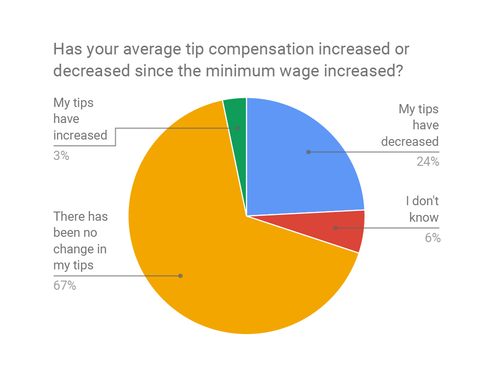 minimum wage increase has a maximum Wage and hour division (whd) history of changes to the minimum wage law adapted from minimum wage and maximum hours standards under the fair labor standards act, 1988 report to the congress under section 4(d)(1) of the flsa.