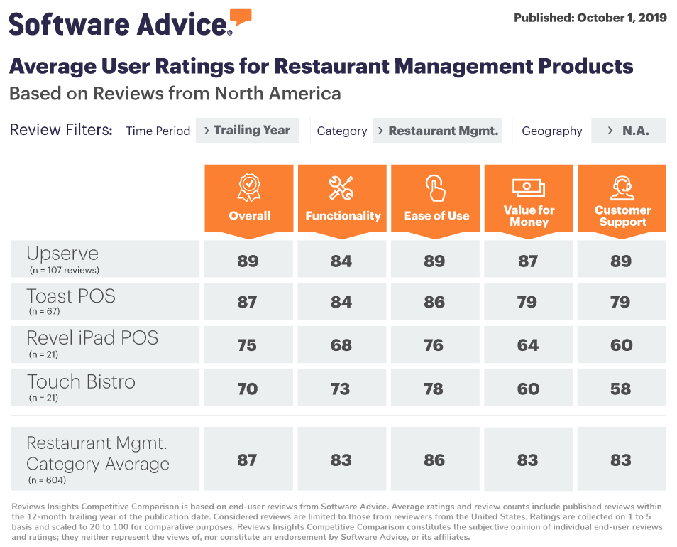 Restaurant Management Software Reviews