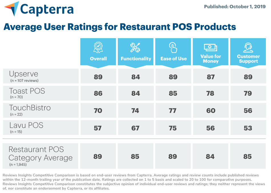 restaurant POS comparison