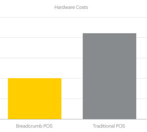 Restaurant POS Hardware Costs Comparison