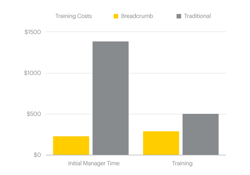 Restaurant POS Training Costs Comparison