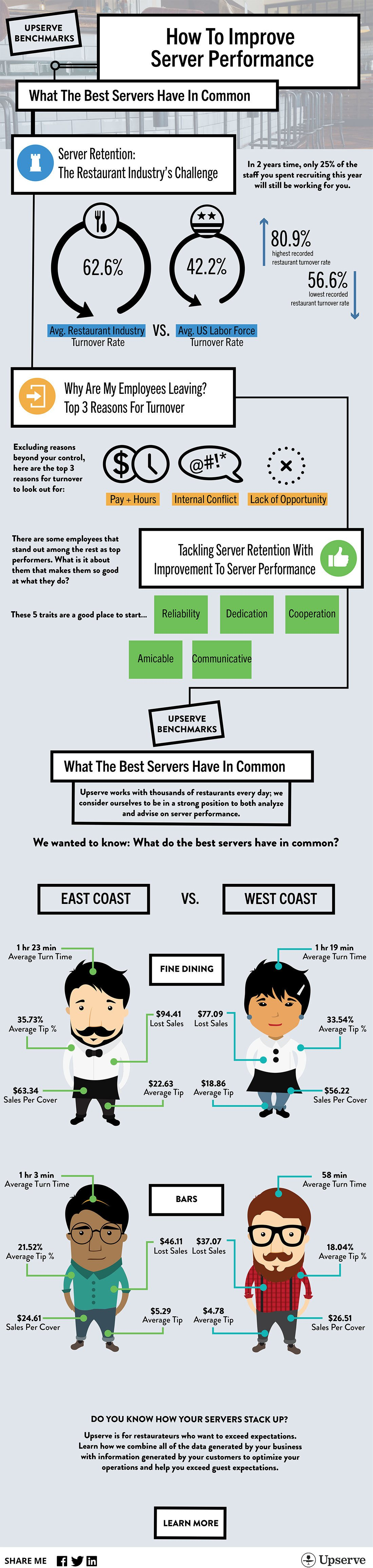 What Do The Best Servers Have In Common?