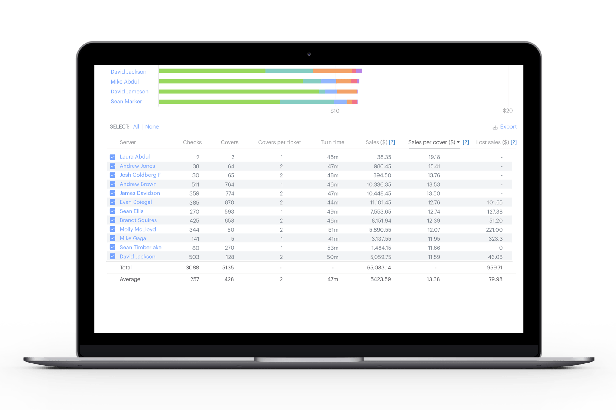 Analyze lost restaurant sales revenue by server