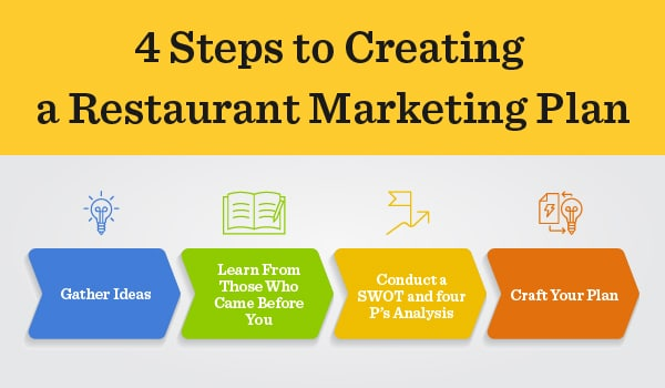 A graphic showing how to create a restaurant marketing plan