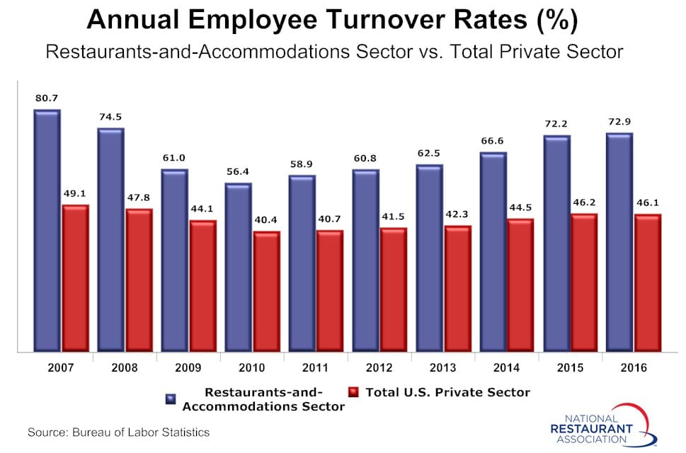 Annual Restaurant Turnover Rates- NRA