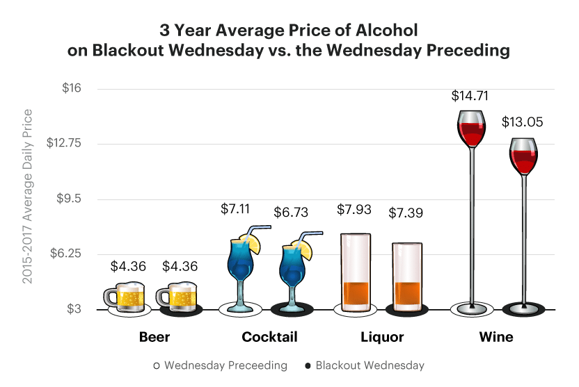 Average price Wednesday before Blackout Wednesday Graph