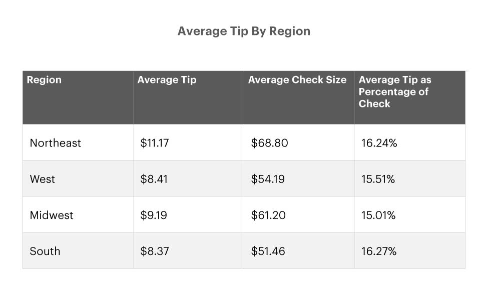 average tips by region