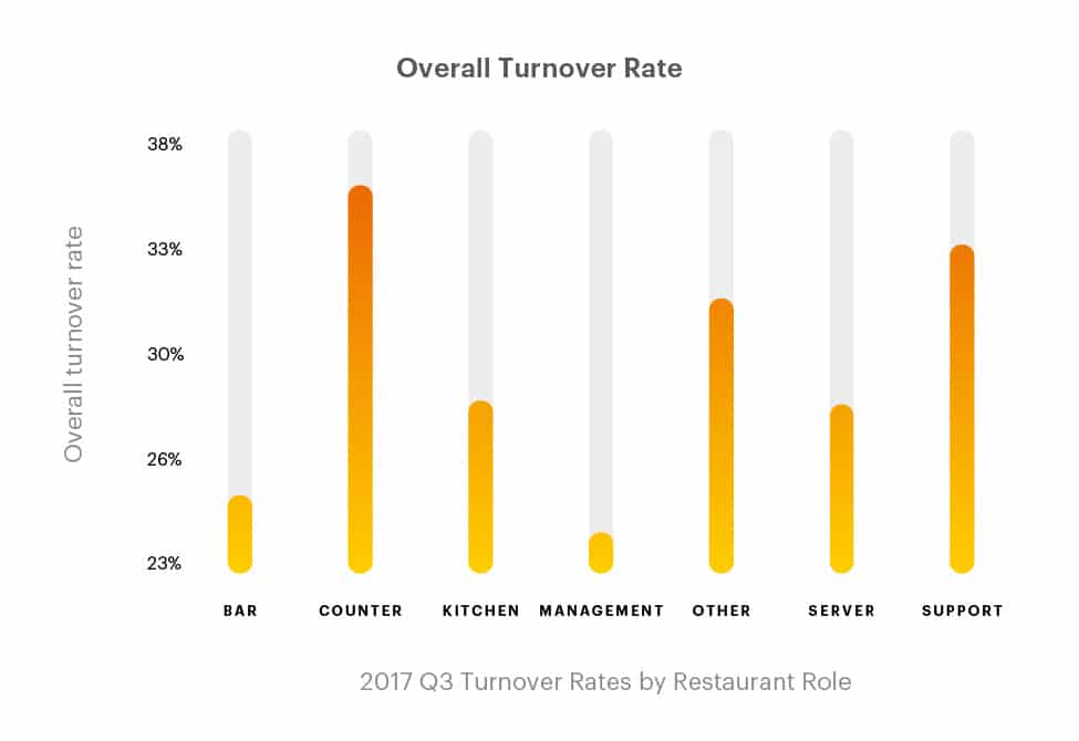 restaurant staff turnover rate