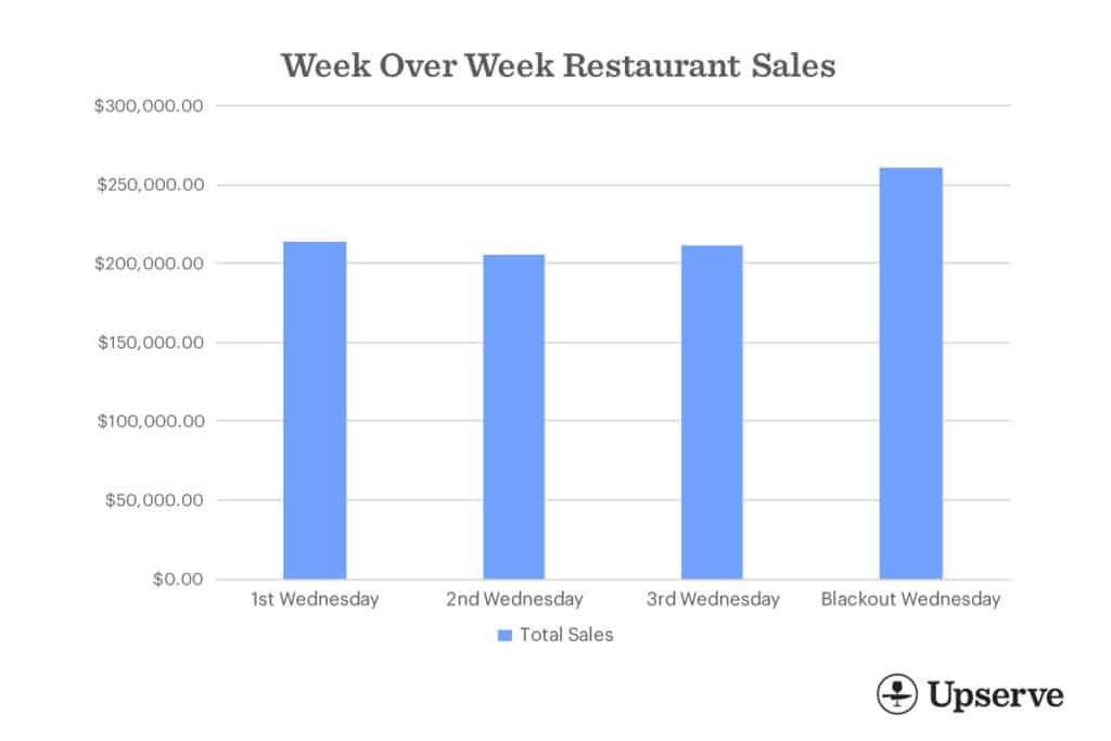 Blackout Wednesday Week Over week Restaurant Sales