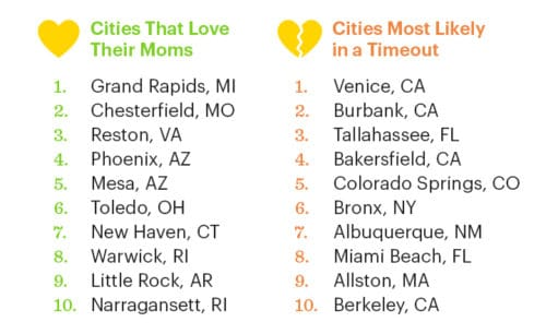 Top Cities for Mother's Day