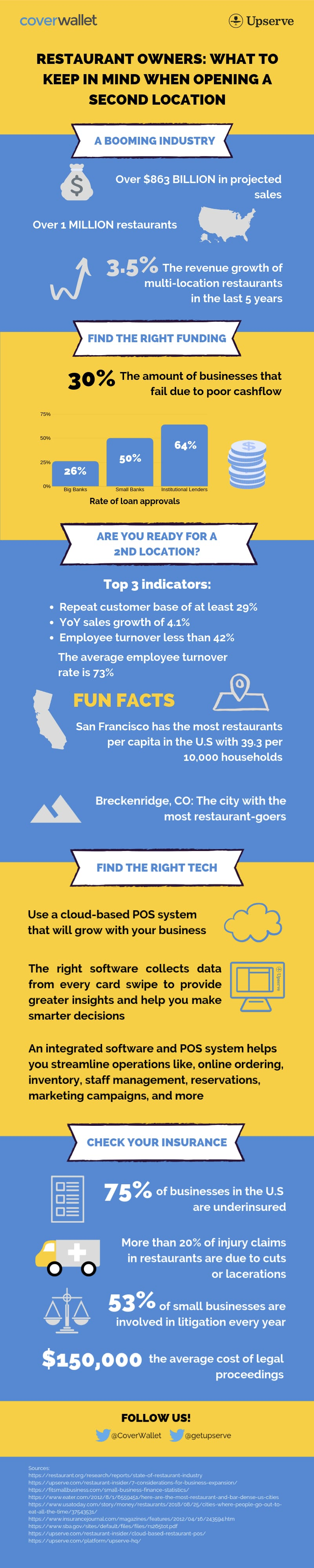 CoverWallet + Upserve how to open a second location infographic
