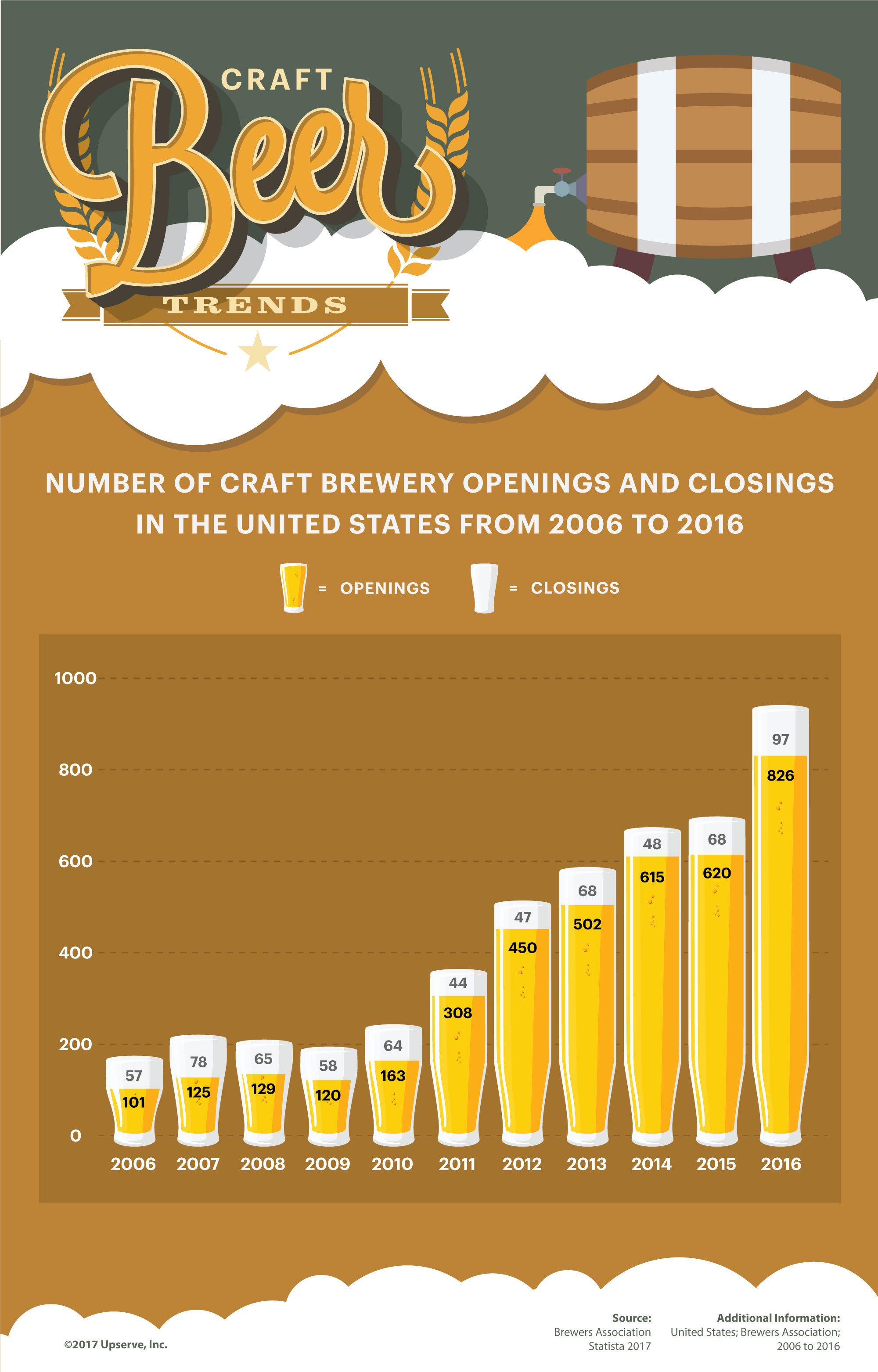 as competition heats up craft brewers more friendly than