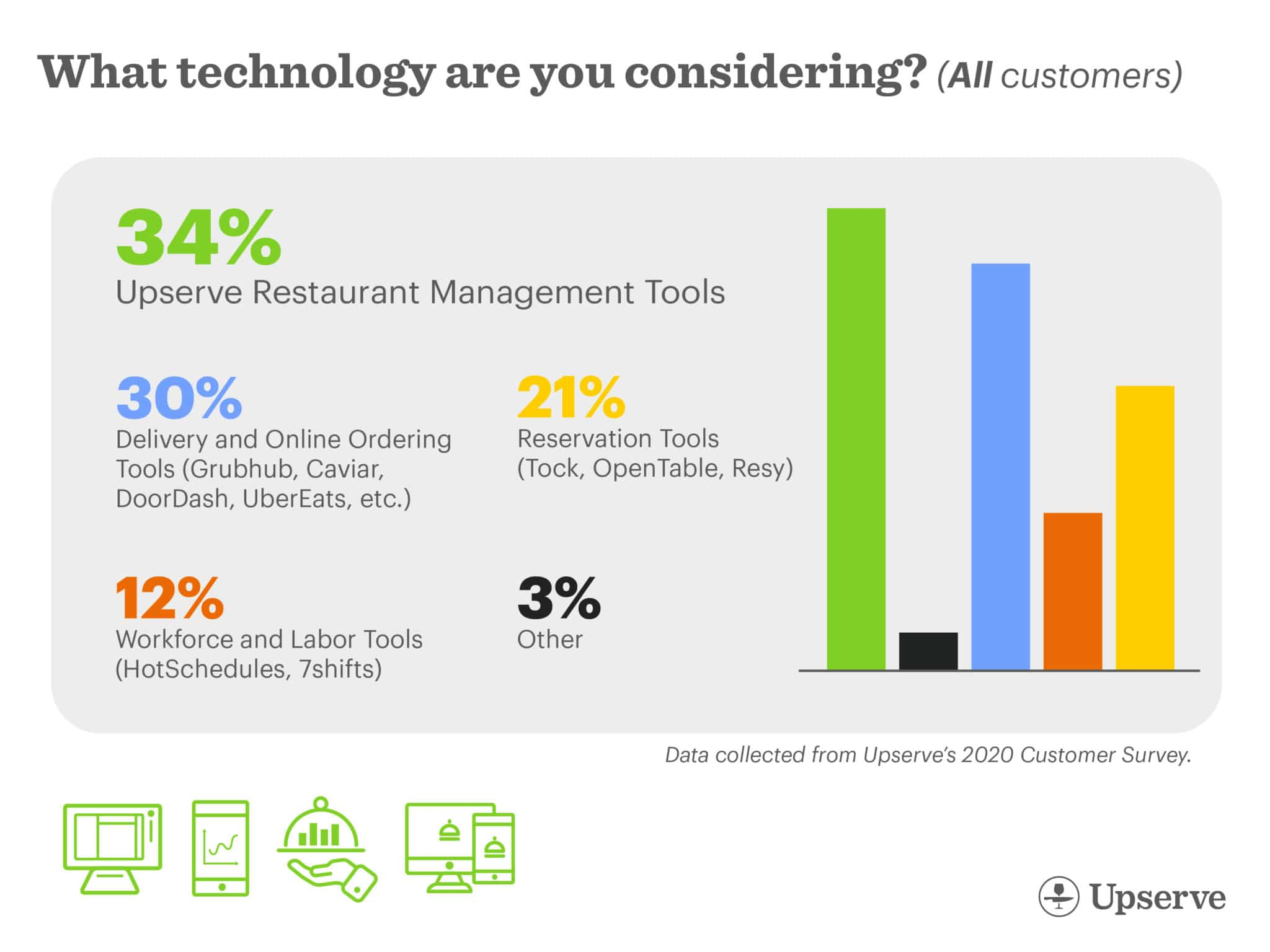 What technology is helping restaurants re-open?