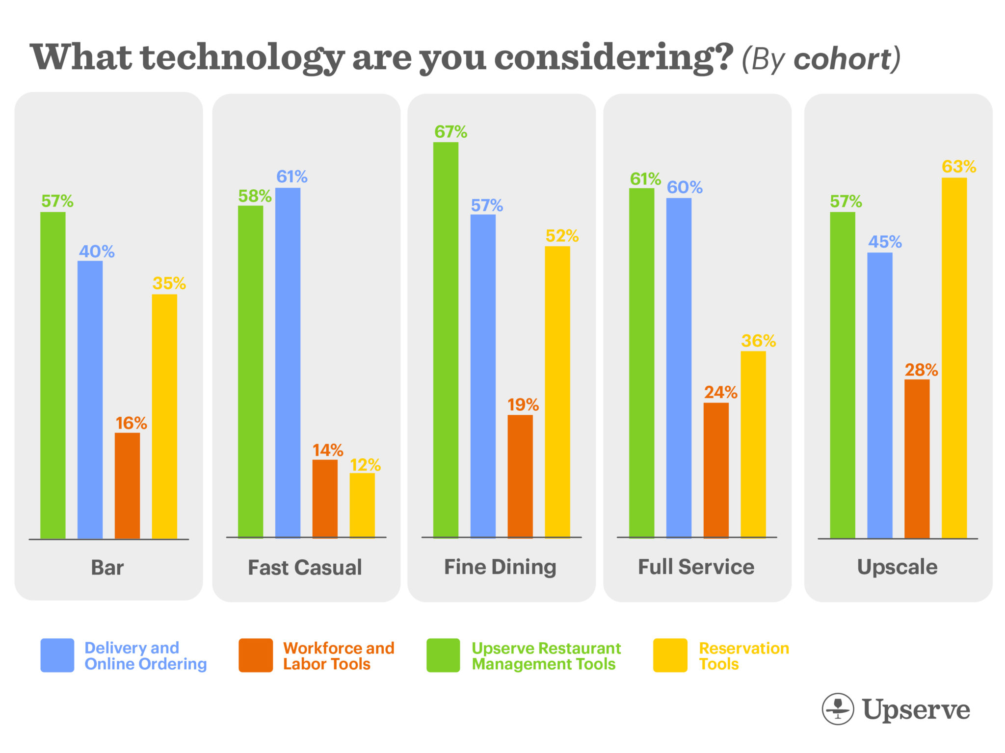 What technology does each restaurant type consider for re-opening?