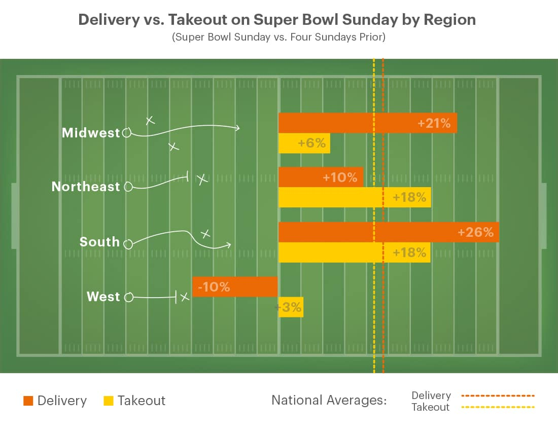 Delivery vs. Takeout by region on Super Bowl Sunday