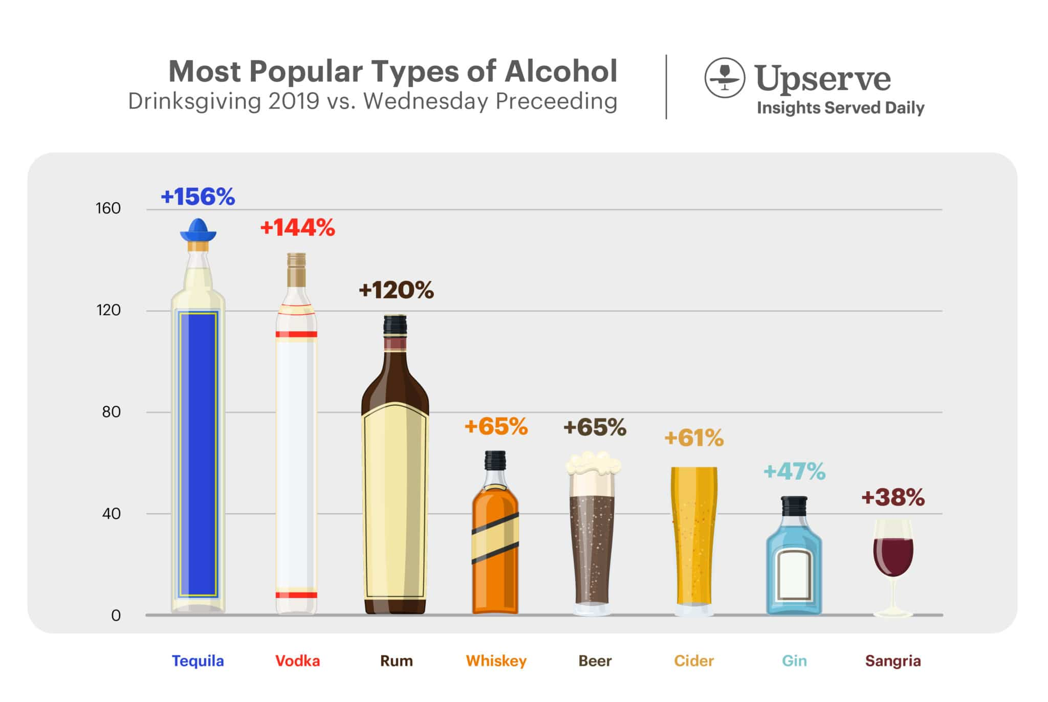 Most Popular Types of Alcohol: Drinksgiving