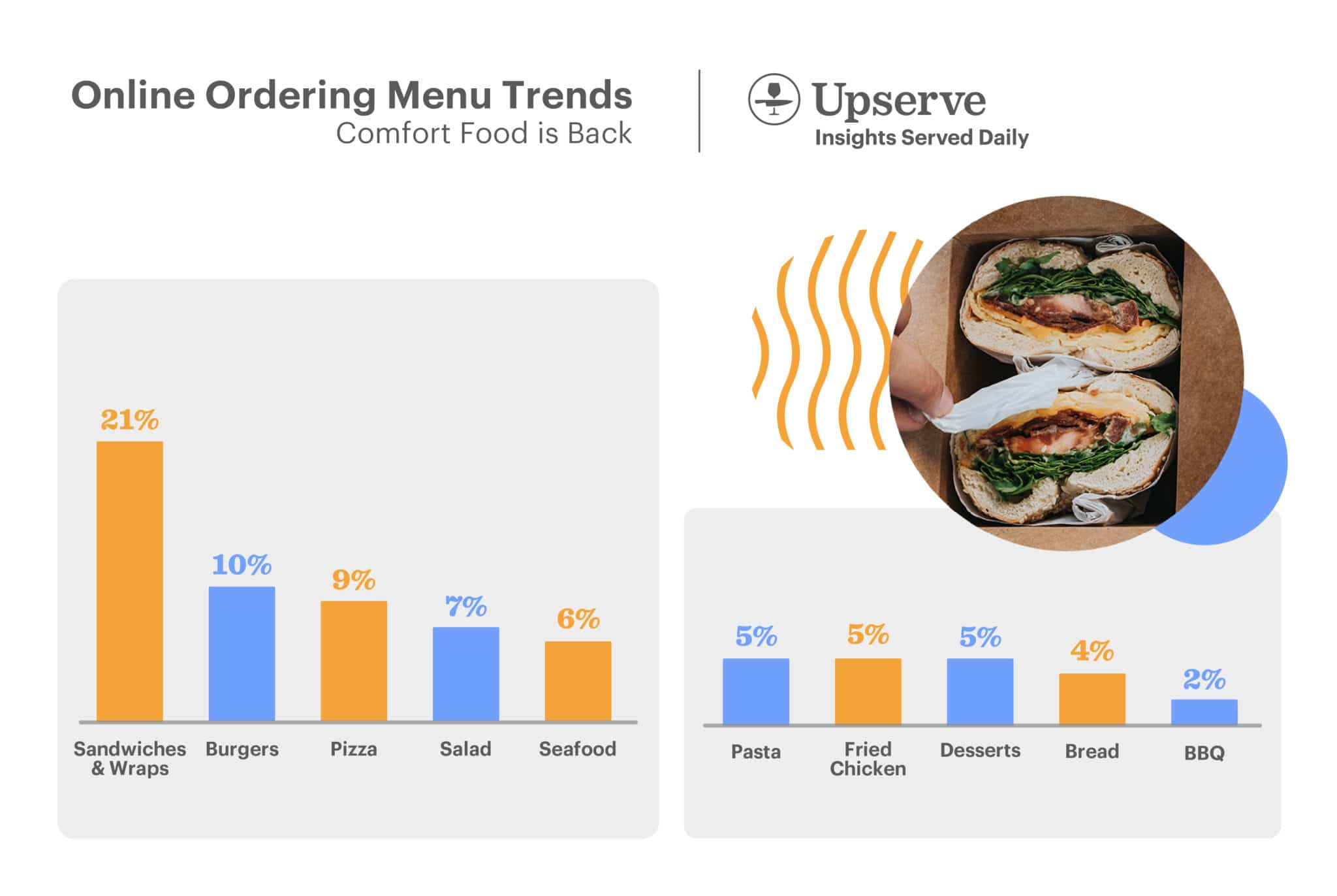 2020 Online Ordering Menu Trends Drinksgiving