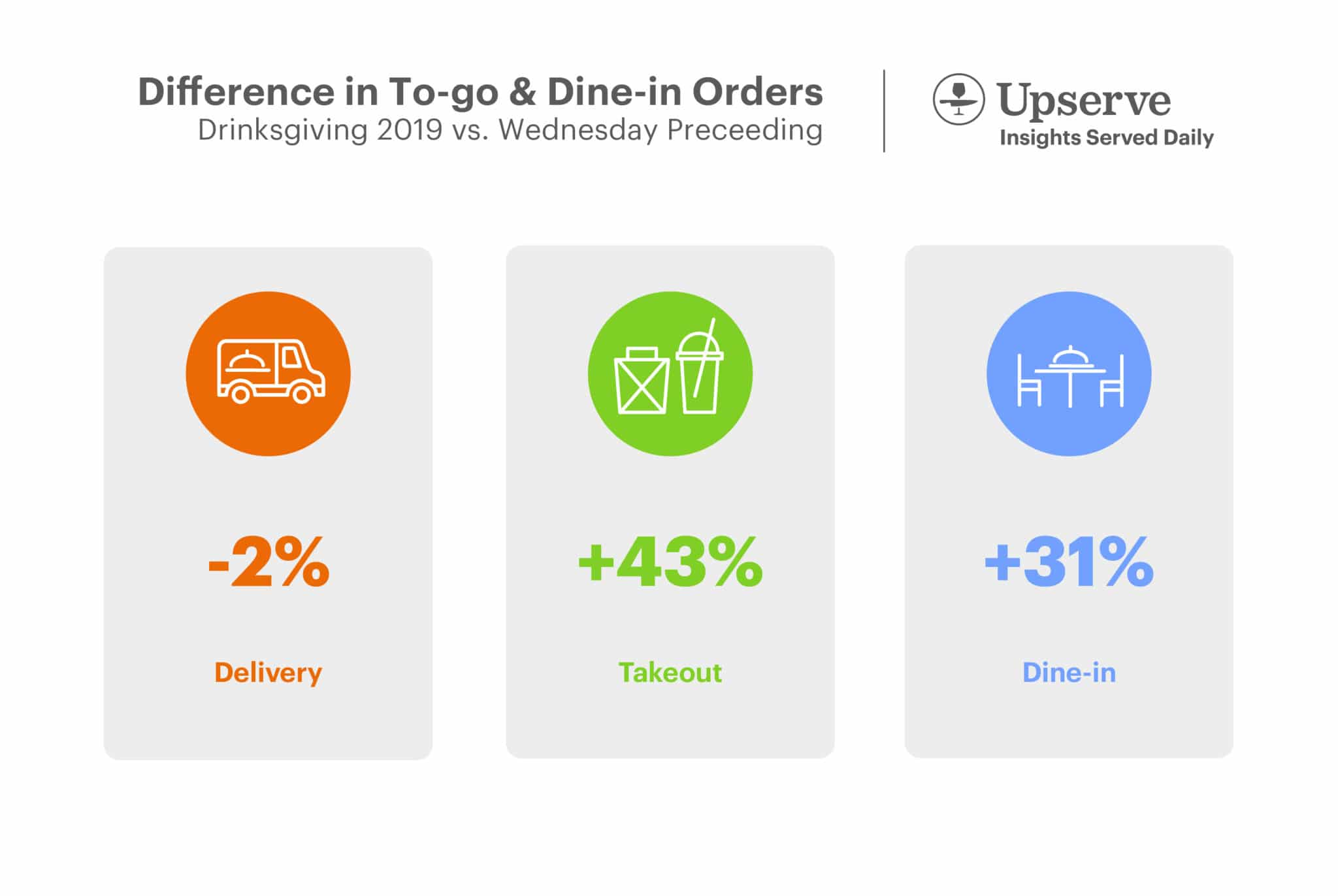 Percent Difference in To-go and Dine-in Orders: Drinksgiving