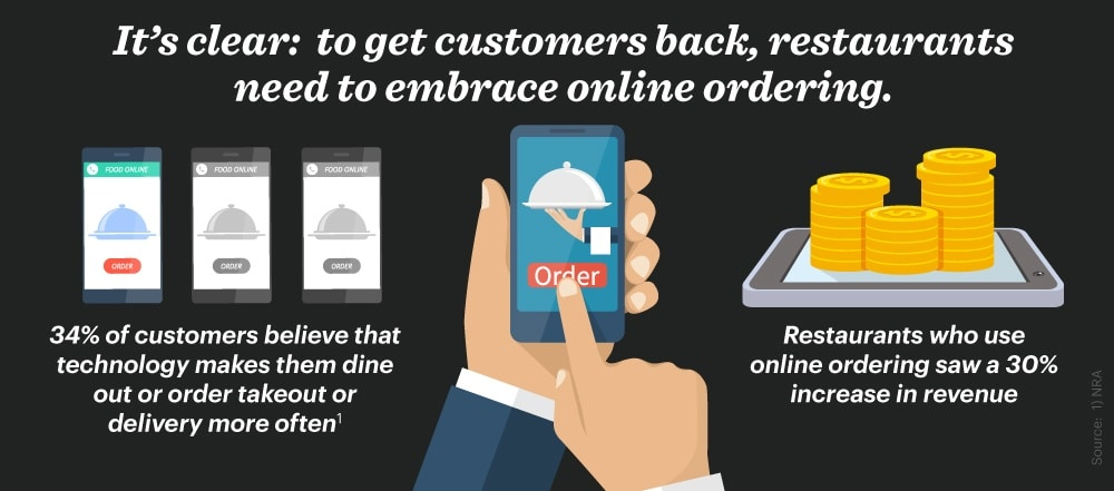 Embrace-Online-Ordering-Infographic