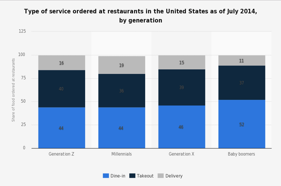 Generation Z restaurant industry trends