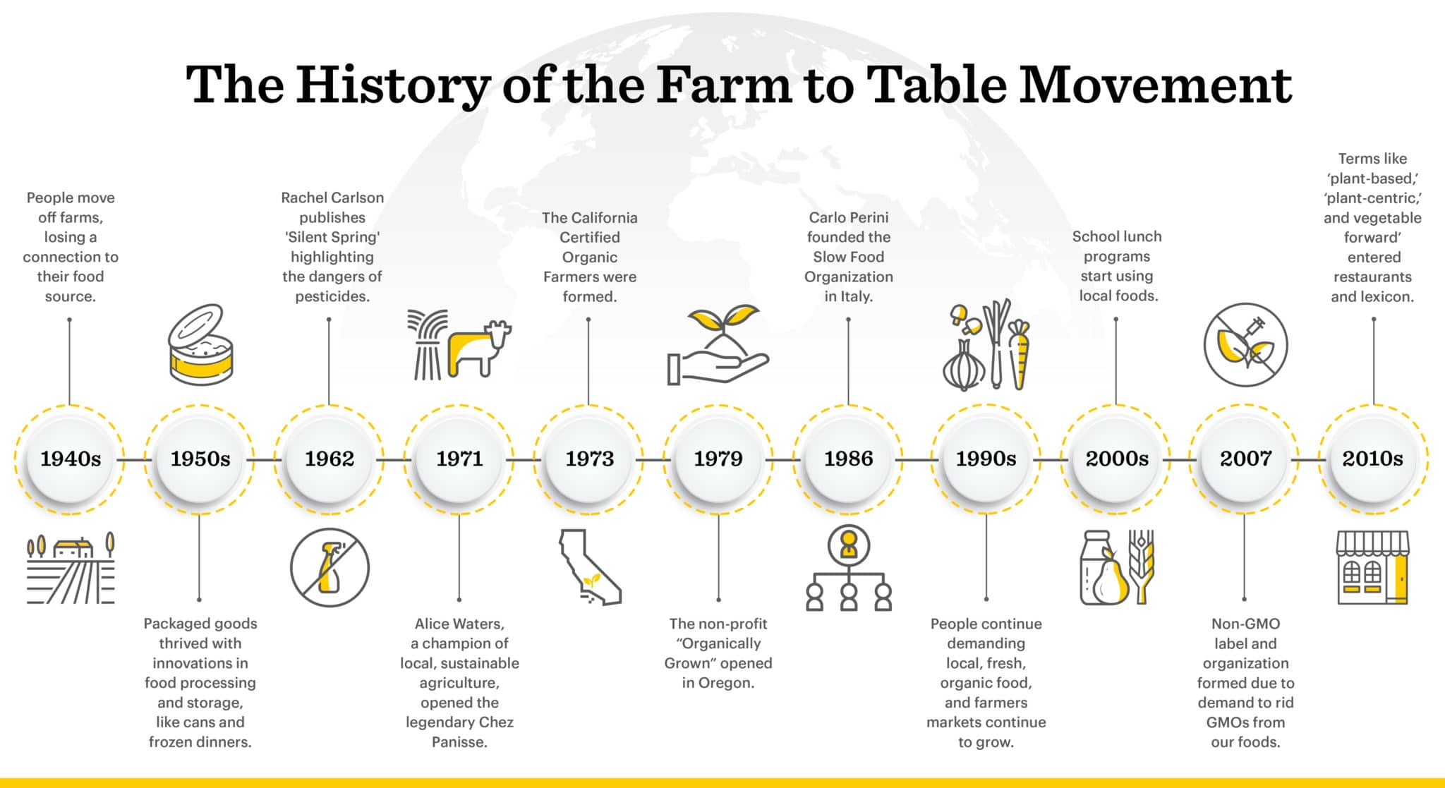 Our timeline covers 60 years of food trends- from canned goods to organic, plant-based restaurants