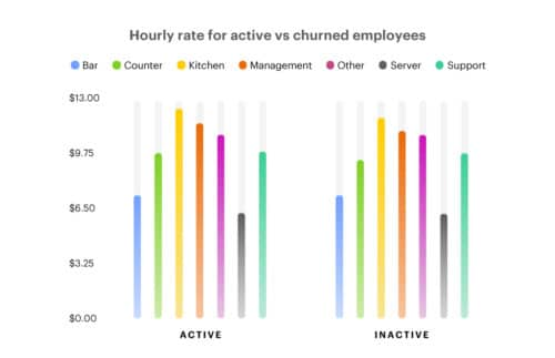 Hourly rate for active vs churned employees restaurant staff