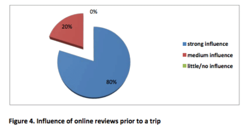 Influence of online reviews for tourists