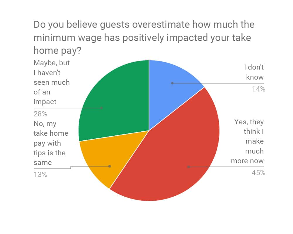 The Impact of Minimum Wage Increases on Restaurants and Tipping