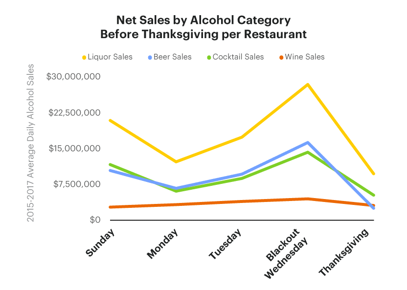Net Sales by Alcohol Category Before Thanksgiving Graph