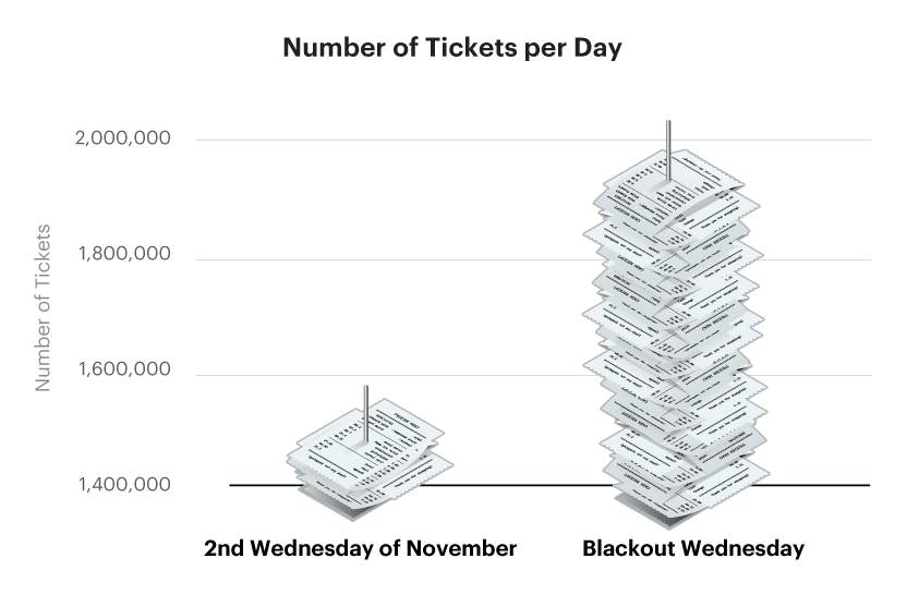 Number of tickets per day Blackout Wednesday graph
