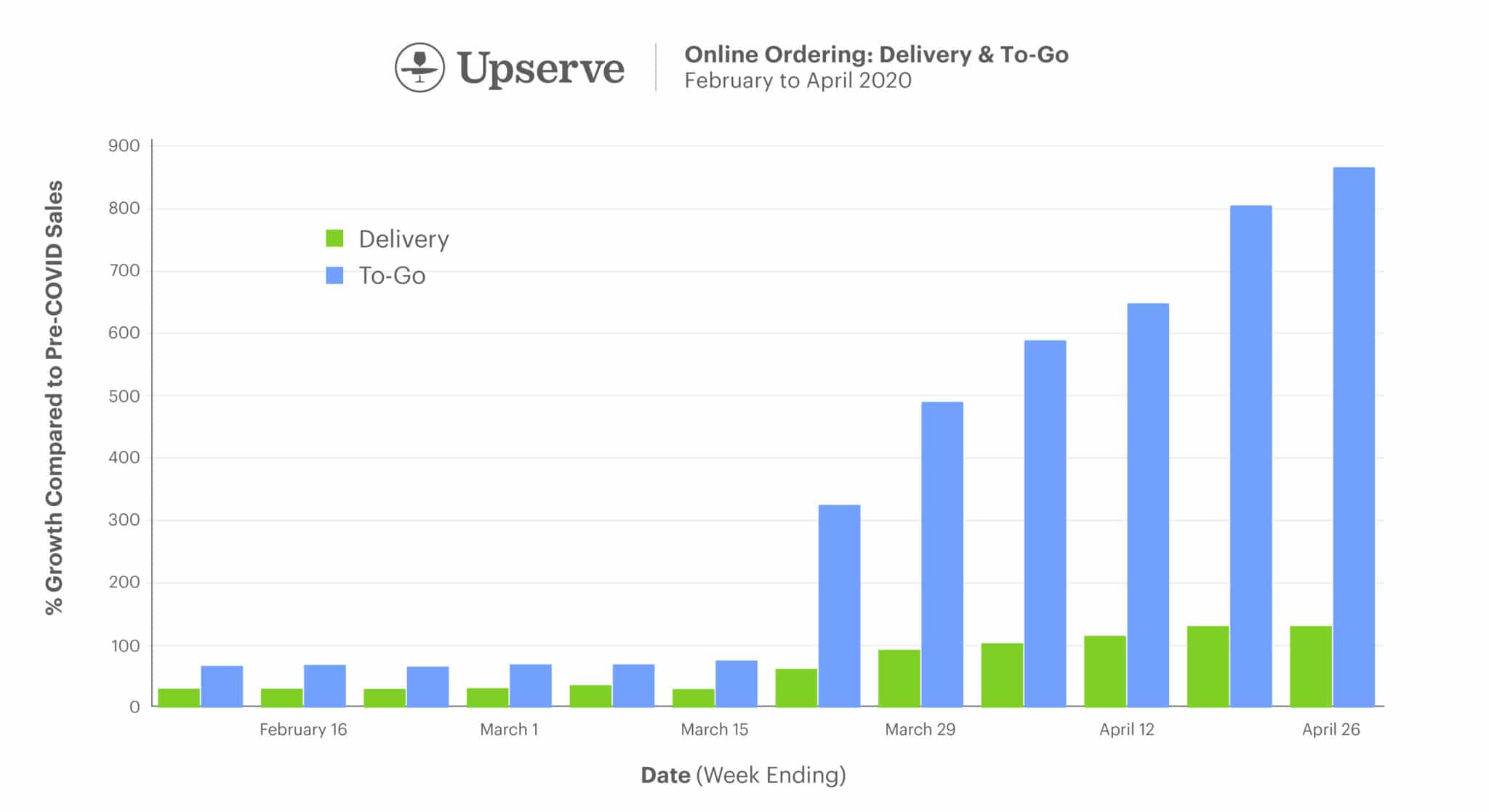 Upserve Online Ordering: To-go vs. Delivery