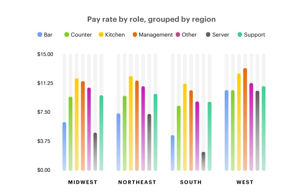 Restaurant Pay rate by role grouped by region staff