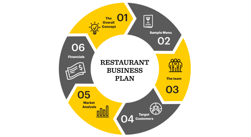 A graphic showing the 6 steps to writing the best restaurant business plan