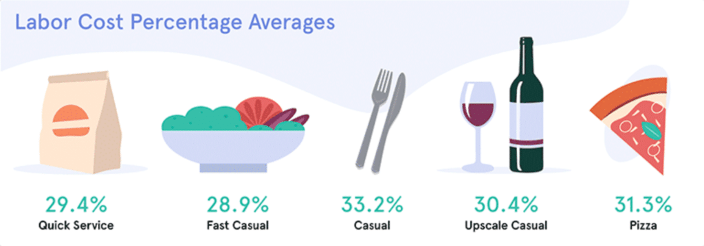 Restaurant labor cost percentages