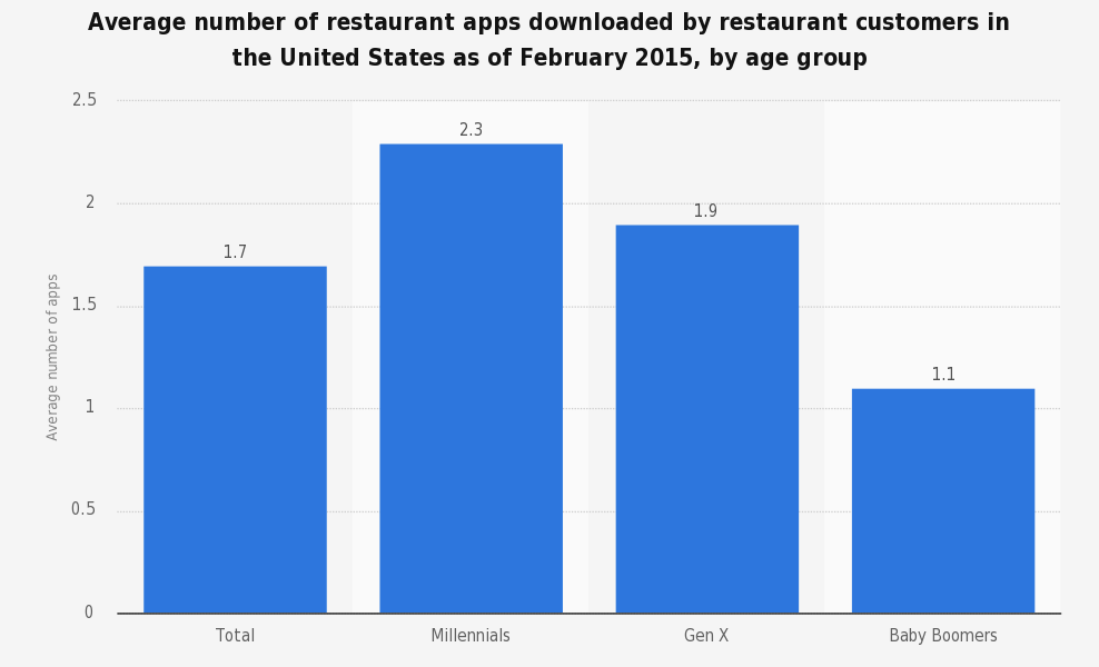 chart restaurant shows how to serve guests