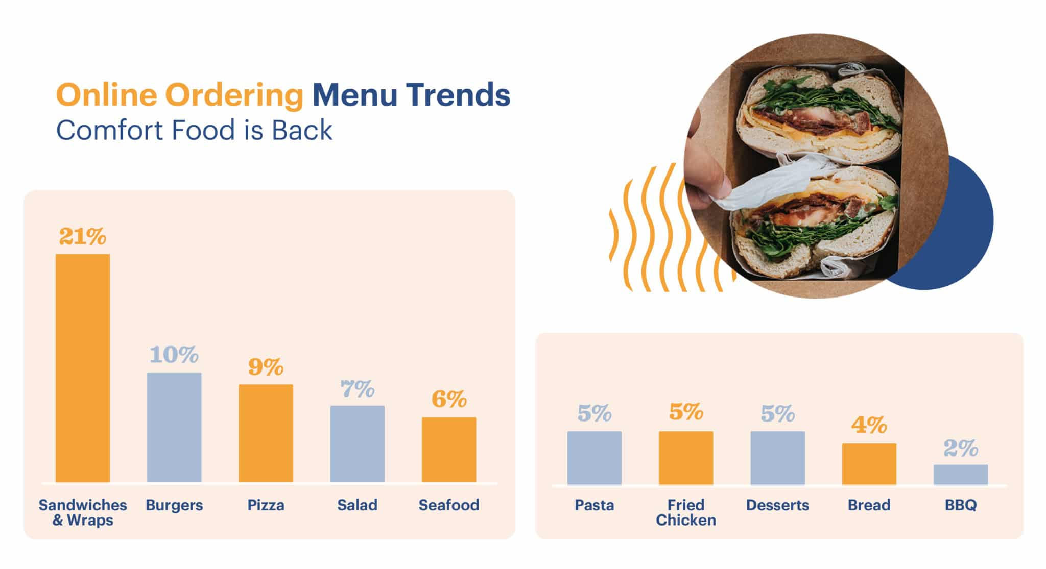Restaurant Menu Trends How Covid Changed Offerings In 2020