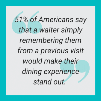 51% of Americans say that a waiter simply remembering them from a previous visit would make their dining experience stand out