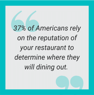 37% of americans rely on the reputation of your restaurant to determine where they will dine out