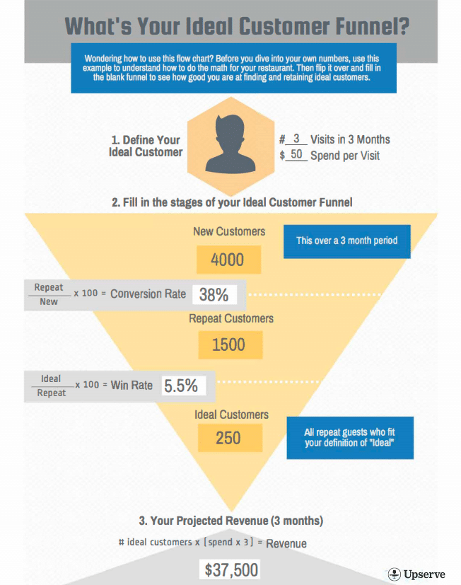 ideal customer funnel