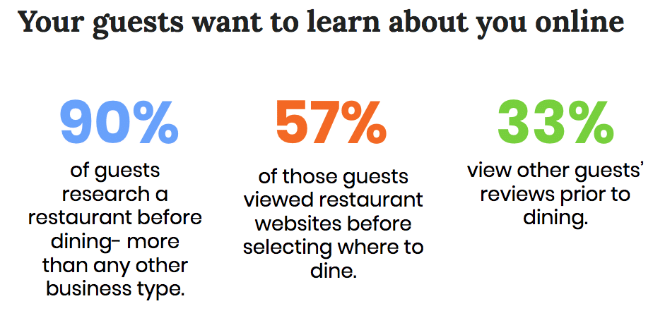 digital marketing for restaurants statistics