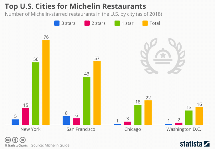 usa michelin star restaurants