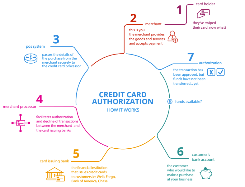 What happens when a credit card payment is processed learn more about upserve reheart Choice Image