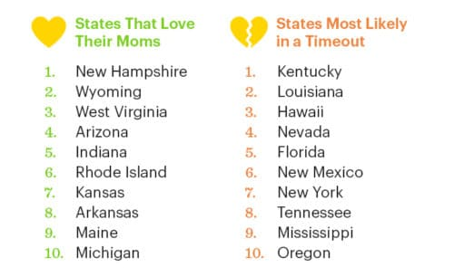 Top States for Mother's Day