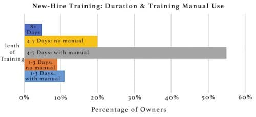 The majority of restaurant owners offer a four- to 7-day training program with a manual