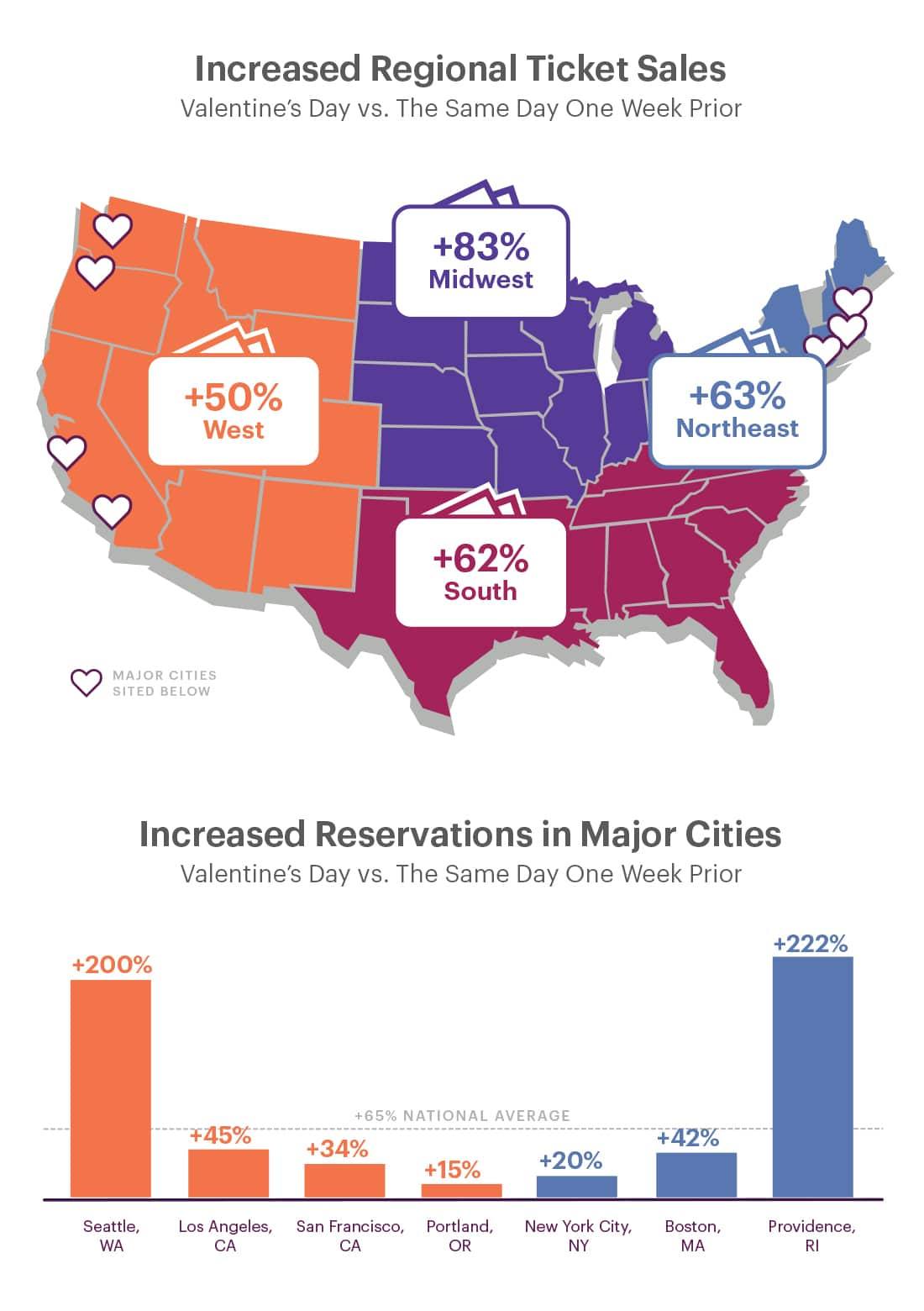 valentine's day reservation and ticket sales data