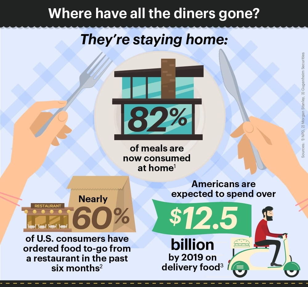 Where-have-all-the-diners-gone-Infographic
